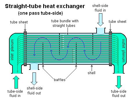 Thiết bị trao đổi nhiệt dạng ống